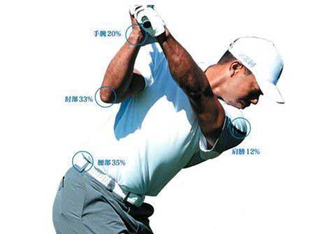 高尔夫运动的损伤、恢复以及避免方法!